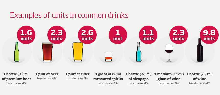 Uk Drink Driving Laws Units